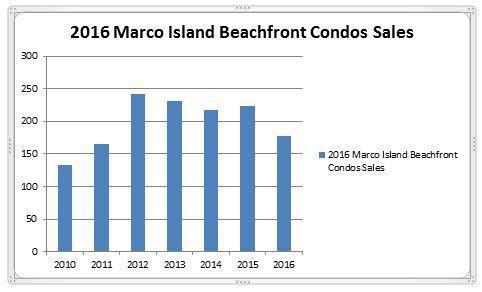 2016 Marco Island Condos Sales Report