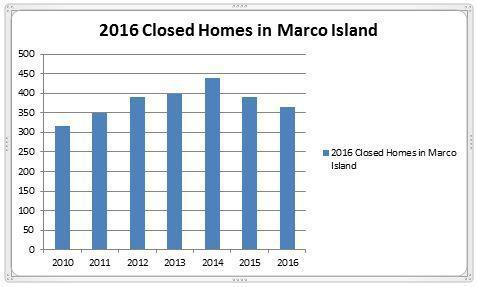 2016 Marco Island Homes Report