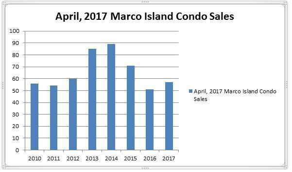April, 2017 Condo Sales in Marco Island, Florida