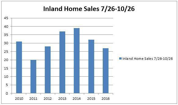 October Sales Report – Inland Homes Marco Island