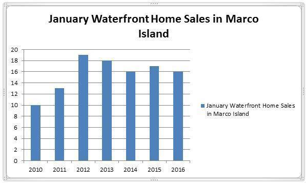 Marco Island Waterfront Homes Sales Report