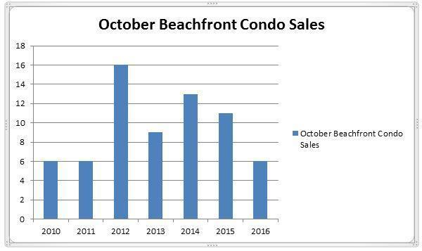 October Sales Report – Marco Island Beachfront Condos