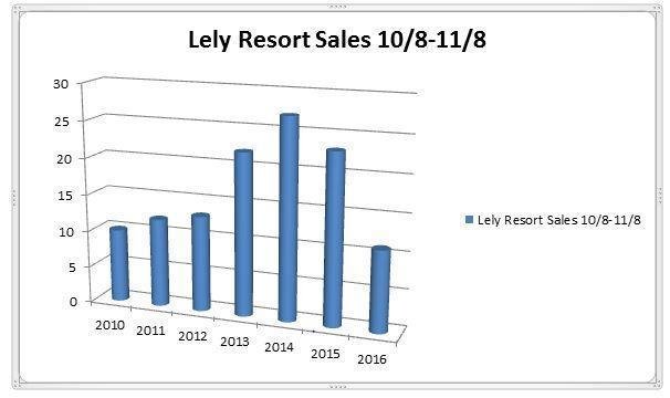 November Sales Report – Lely Resort